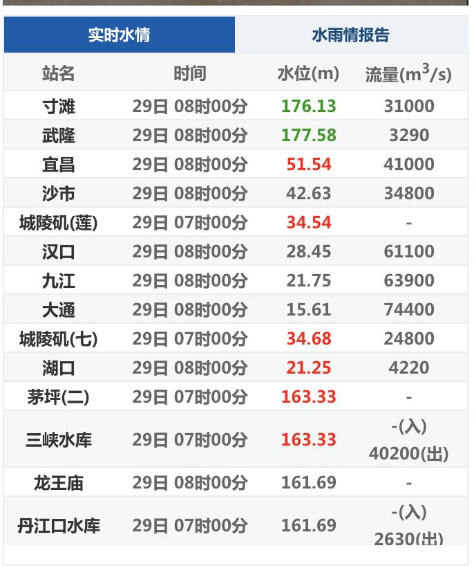大陸長江水文網公佈的29日長江流域實時水情,包括三峽水庫的水位和動態流量。(網絡截圖)