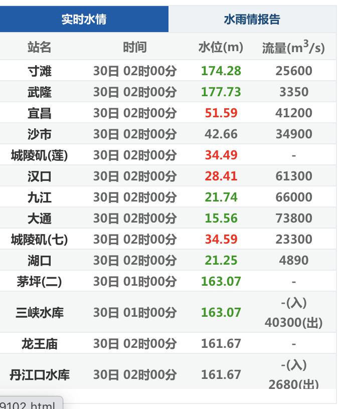 大陸長江水文網公佈的30日長江流域實時水情,包括三峽水庫的水位和動態流量。(網絡截圖)