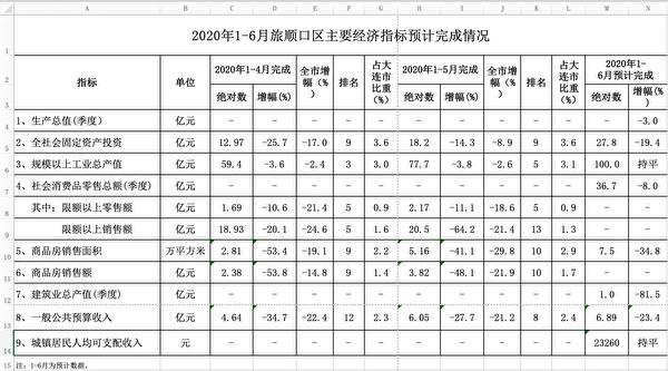 《大紀元》獲得大連市旅順口區2020年上半年的《主要經濟指標預計完成情況》。該內部報表洩露,大連市GDP大跌。圖為表格截圖。(大紀元)