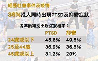 36%港人现创伤后压力及抑郁