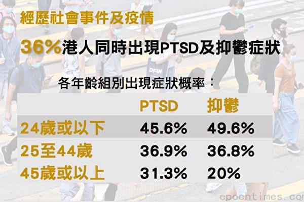 36%港人現創傷後壓力及抑鬱