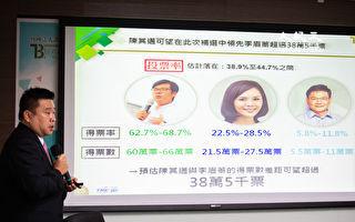 高市長補選封關民調 陳其邁超車李眉蓁38萬票