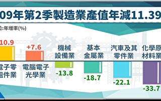 台制造业Q2产值年减逾1成 连6季负成长