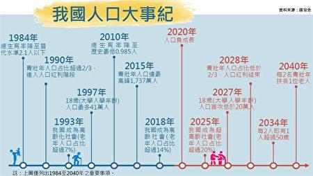 国发会周二(8月18日)公布中华民国人口大事纪,于2018年迈入高龄社会,2020年总人口开始转呈负成长,并推估2025年成为超高龄社会。
