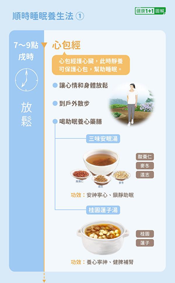 中醫順時睡眠養生法:7~9點(戌時)放鬆,2碗藥膳護心助眠。(健康1+1/大紀元)