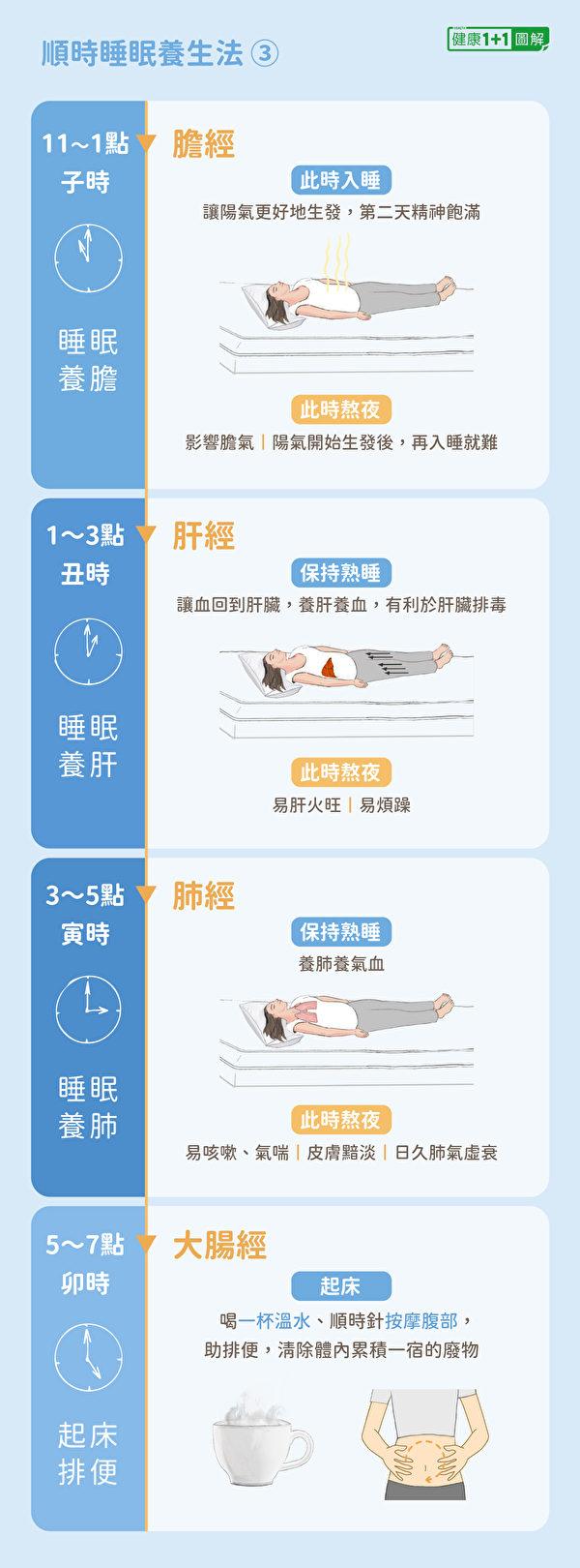 中醫順時睡眠養生法:晚上11點~7點,按時熟睡、起床。(健康1+1/大紀元)