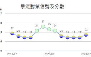 7月燈號續亮藍黃燈 台國發會:經濟表現穩健