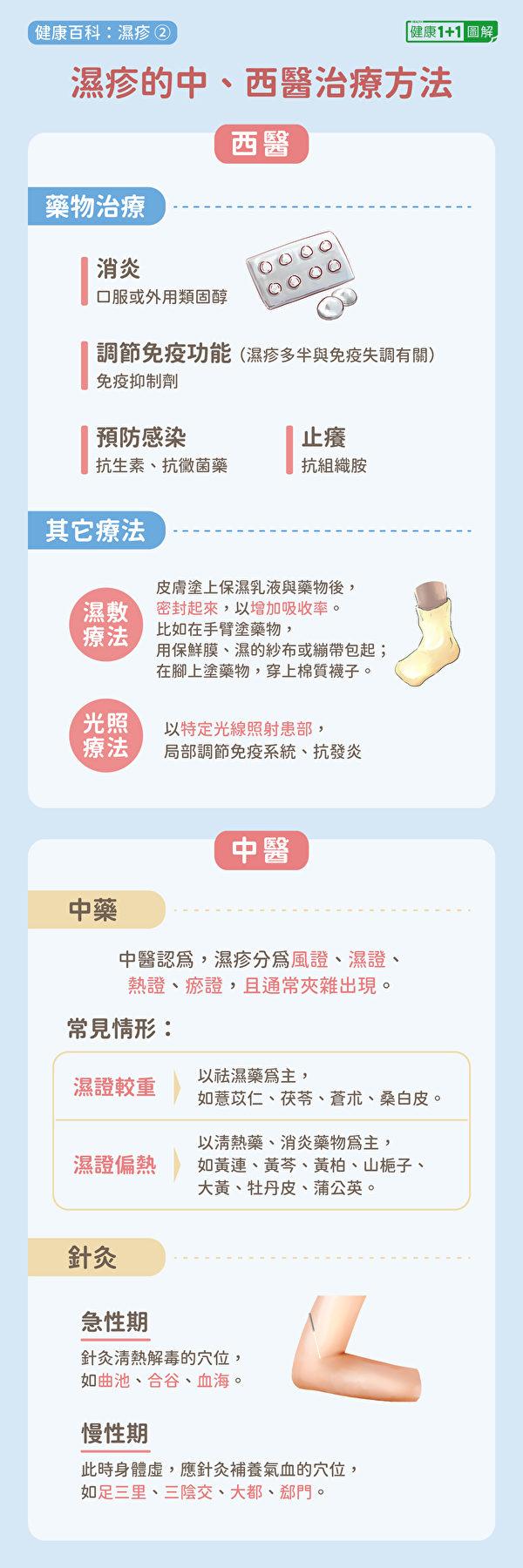 西醫、中醫治療濕疹的方法。(健康1+1/大紀元)