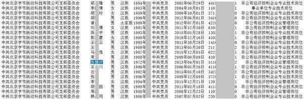《大紀元》獲得北京字節跳動公司的黨支部委員會名單,其中的張輔評是字節跳動黨委書記、總編輯。為保護個人私隱,《大紀元》曝光的黨支委名單已去掉生日、聯絡方式等敏感信息。圖為名單截圖。(大紀元)