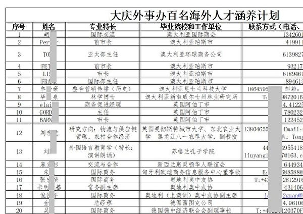 中共大慶市外事辦2019年的「百人計劃」名單中,逾半都是外國人,其中包括多個外國城市的市長等政府高官。圖為大慶「百人計劃」名單截圖。(大紀元)