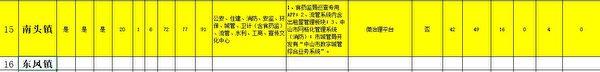 中共廣東省中山市南頭鎮的《社會治安綜合治理網格化工作表》截圖(大紀元)