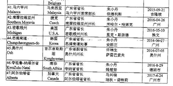 廣東省外辦附錄了截至當年的,47個與廣東省結對的省級友城列表。圖為公函截圖。(大紀元)