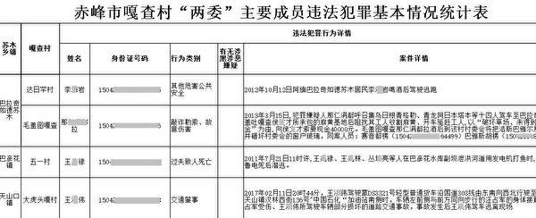 內蒙公安廳2018年6月反饋的《赤峰市嘎查村「兩委」主要成員違法犯罪基本情況統計表》。圖為文件截圖。(大紀元)