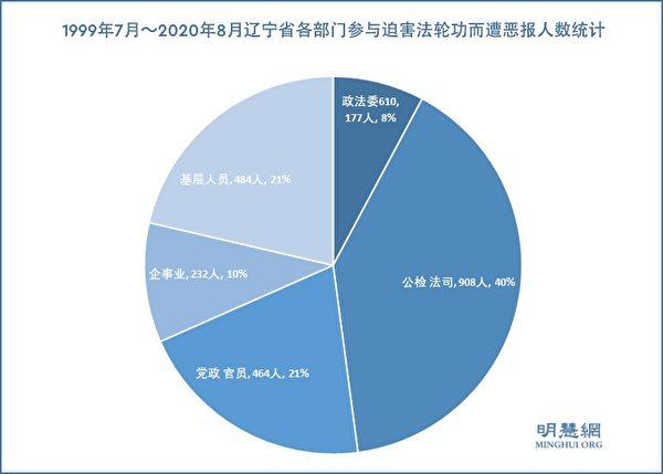 1999年7月~2020年8月遼寧省各部門參與迫害法輪功而遭厄運人數的統計。(明慧網)