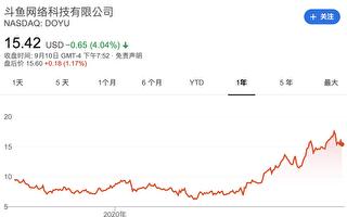 """中国娱乐直播平台""""斗鱼""""遭美国股民集体诉讼"""