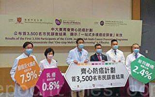 香港中大防癌計劃發現62人患癌