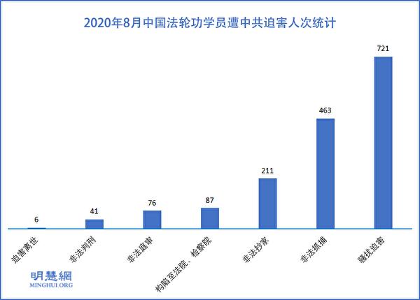 2020年8月中國法輪功學員遭中共迫害人次統計示意圖。(明慧網)
