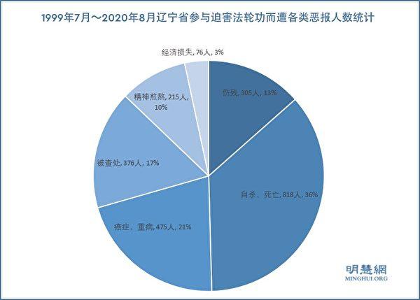 1999年7月~2020年8月遼寧省參與迫害法輪功而遭各類厄運的人數統計。(明慧網)
