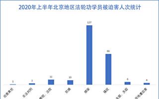 疫情间 北京法轮功学员至少200人次遭骚扰