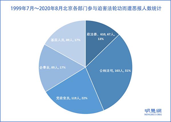 1999年7月~2020年8月北京各部門參與迫害法輪功而遭厄運的人數統計示意圖。(明慧網)