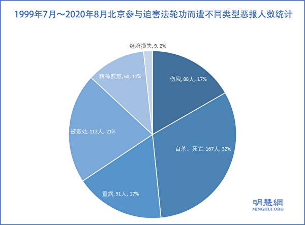 1999年7月~2020年8月北京參與迫害法輪功而遭不同類型厄運的人數統計示意圖。(明慧網)