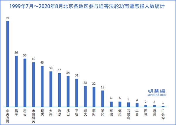 1999年7月~2020年8月北京各地區參與迫害法輪功而遭厄運的人數統計示意圖。(明慧網)