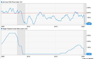 負利率時代 資金應轉入抗通膨資產
