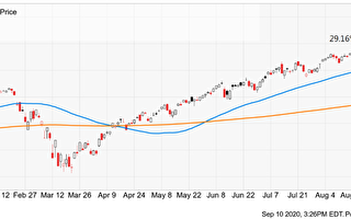 為何經濟有復甦跡象 股價卻重挫?