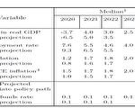 經濟復甦優於預期 前景仍不明朗