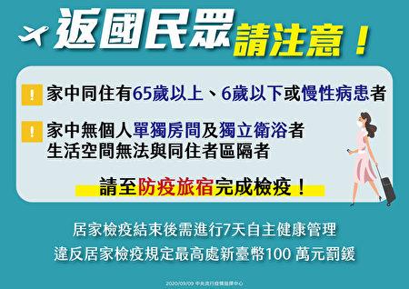 返國入境民眾務必遵守居家檢疫規定,若違反者最高裁罰新臺幣100萬元整。