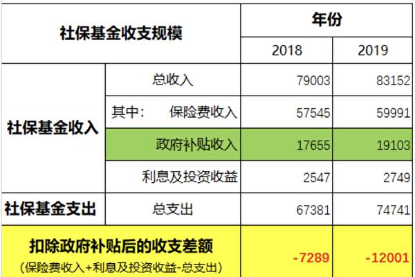 王赫:社保费税务部门统一征收的中共内部博弈