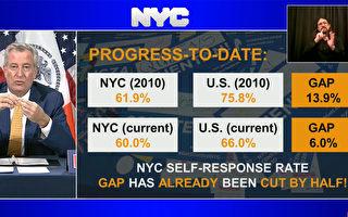 人口普查剩9天 紐約市普查率落後全美平均