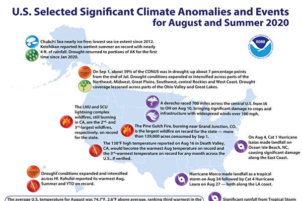美國今夏遇極端高溫 有史以來第四熱