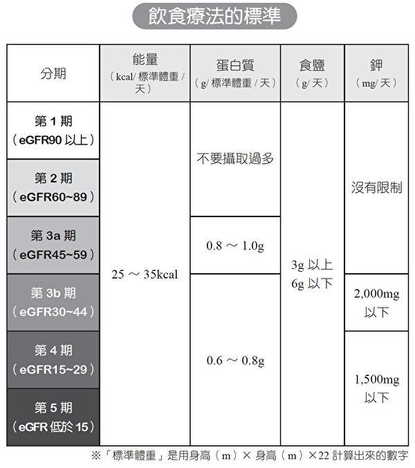 慢性腎臟病飲食療法的標準。(大樹林出版提供)