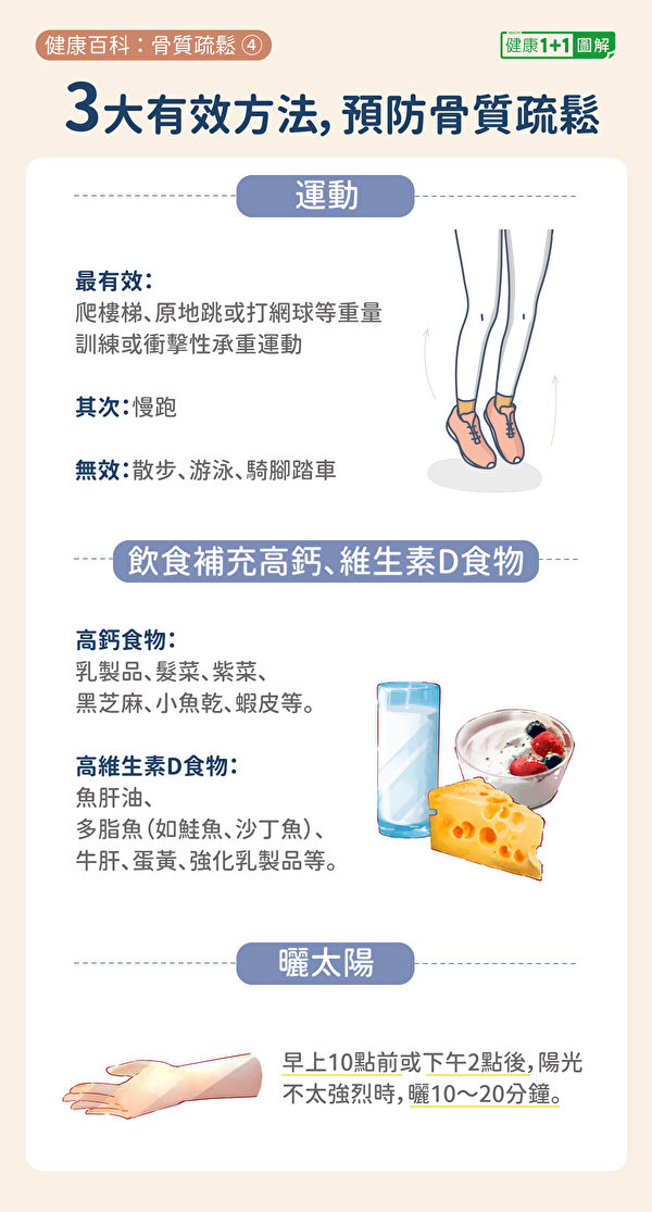 预防骨质疏松的三大方法:正确运动、饮食补钙和维生素D、晒太阳。(健康1+1/大纪元)