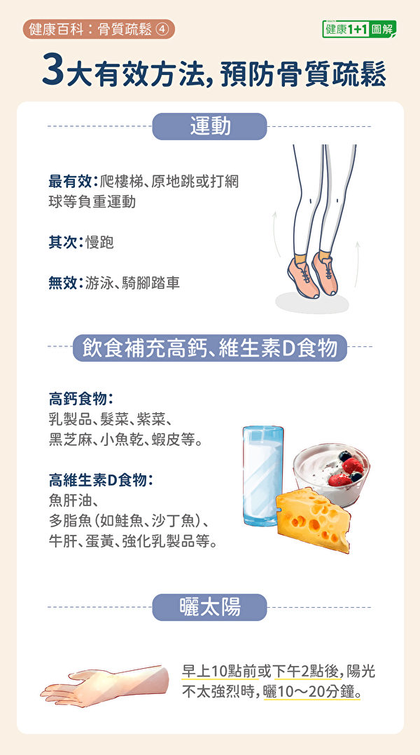 預防骨質疏鬆的三大方法:正確運動、飲食補鈣和維生素D、曬太陽。(健康1+1/大紀元)