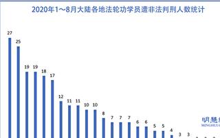 8月份 至少41名法輪功學員遭冤判