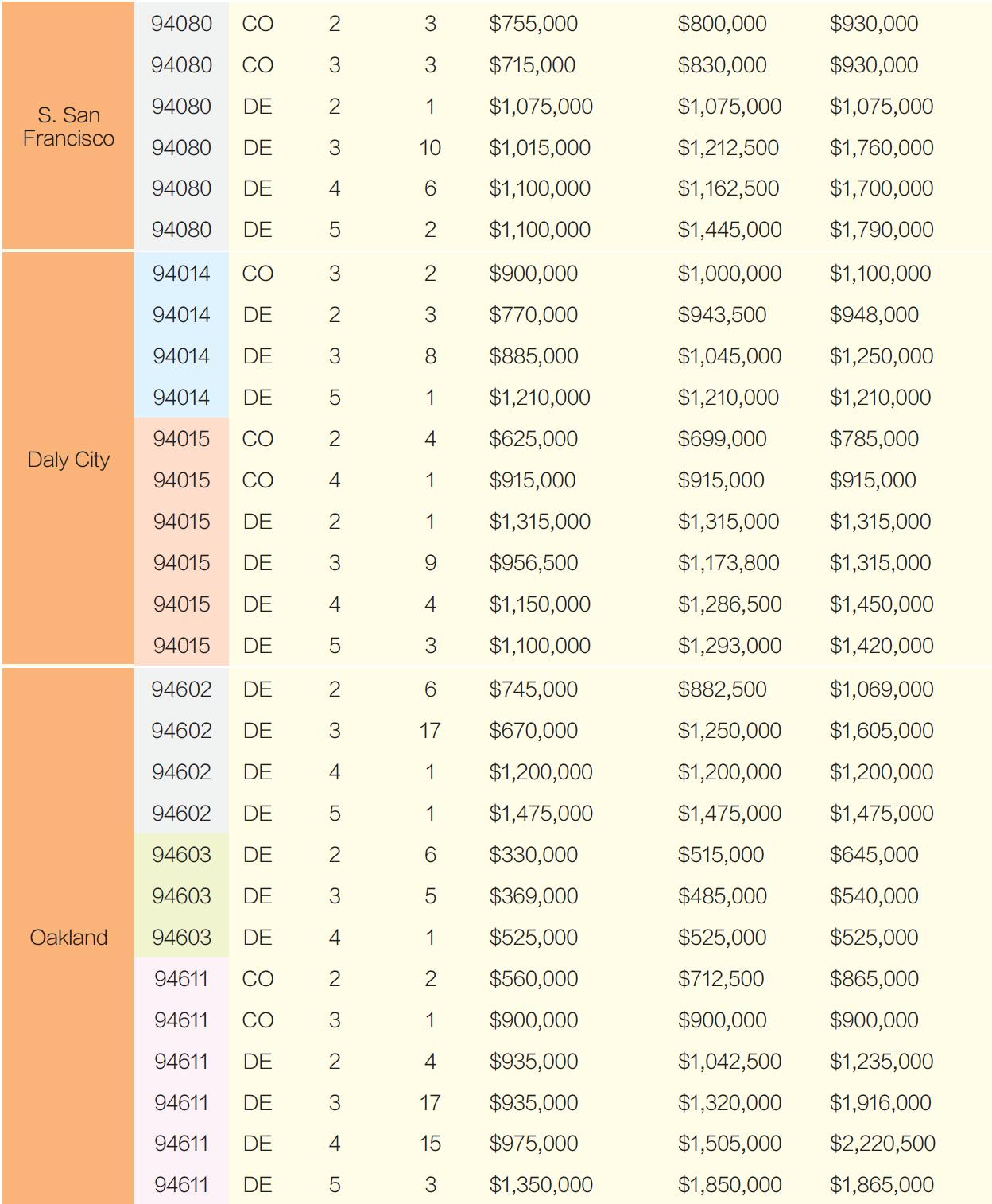 2020舊金山灣區房價 8月份銷售一覽(下)