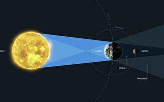 將月亮作鏡面研究地球 NASA新方法尋找宜居行星
