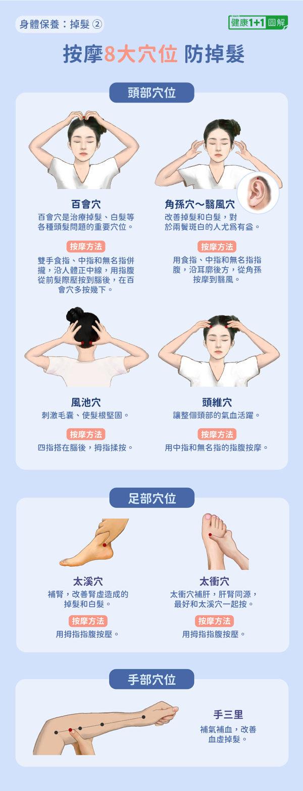 防掉髮第三招:按摩頭部、足部和手部的穴位。(健康1+1/大紀元)