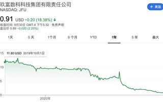 "9F股票暴跌90% 被告""误导股民"""