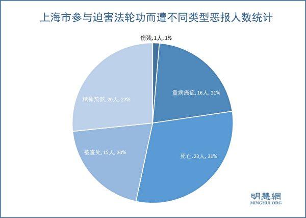 上海市參與迫害法輪功而遭不同類型的厄運者人數統計示意圖。(明慧網)