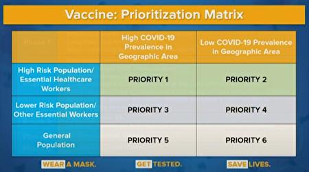 圖為紐約州衛生廳推出的「疫苗管理計畫」,分階段為紐約州民眾接種疫苗。