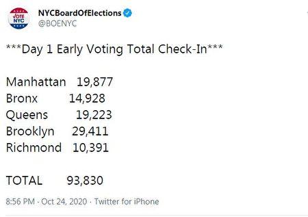 10月24日提前投票首日,纽约市选举局统计的投票人数。