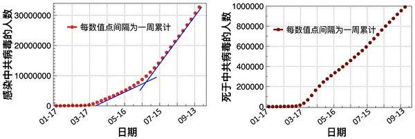 圖一:全球感染中共病毒的人數曲線(左)以及死於中共病毒的人數曲線(右)(數據來源:WHO官網)