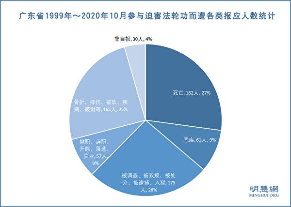 廣東省1999年~2020年10月參與迫害法輪功而遭各類厄運的人數統計。(明慧網)
