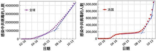 全球感染中共病毒的人數曲線(左)以及法國感染中共病毒的人數曲線(右)。(每數值點間隔為一周累計感染人數,藍色的切線斜率顯示疫情擴散在加速。數據來源:WHO官網)。