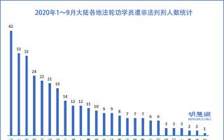 9月份 至少55名法輪功學員遭非法判刑