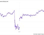紓困案通過與否 左右股市漲跌