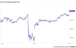纾困案通过与否 左右股市涨跌